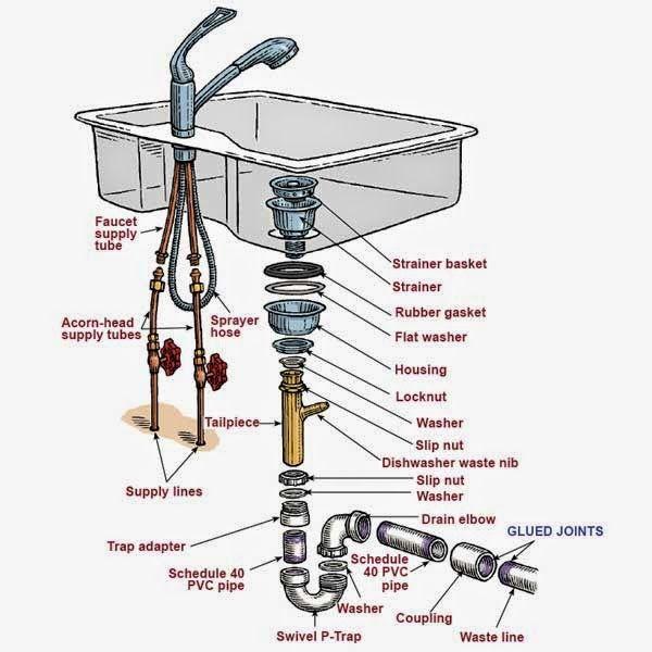 Kitchen Sink Drain Parts