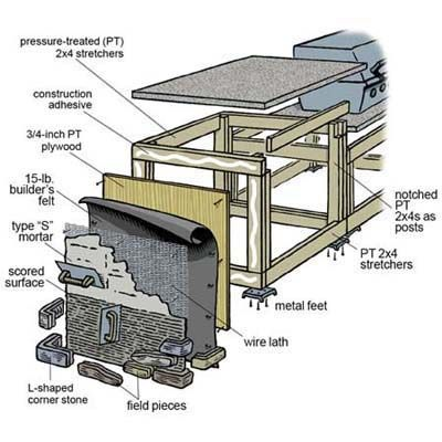 Building An Outdoor Kitchen
